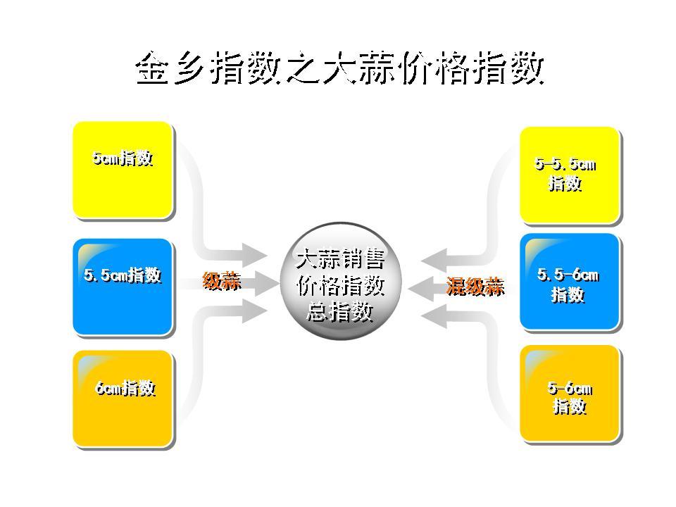 2014中国大蒜网_中国金乡大蒜指数网—指数说明